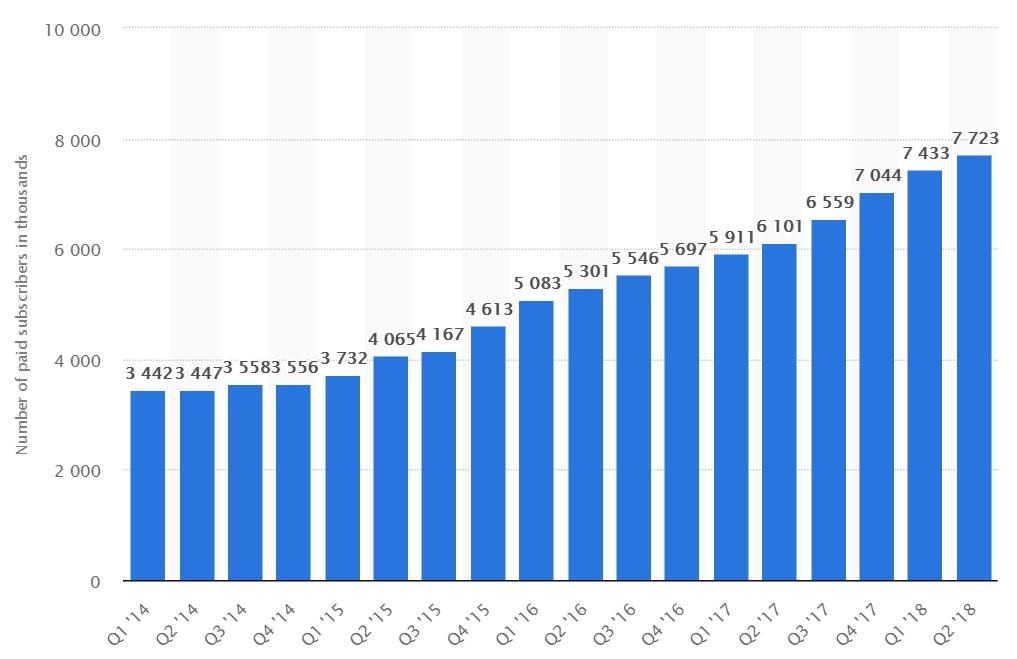 How does tinder make money - Quarterly revenue chart