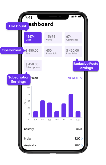 onlyfans clone mobile creator's analytics